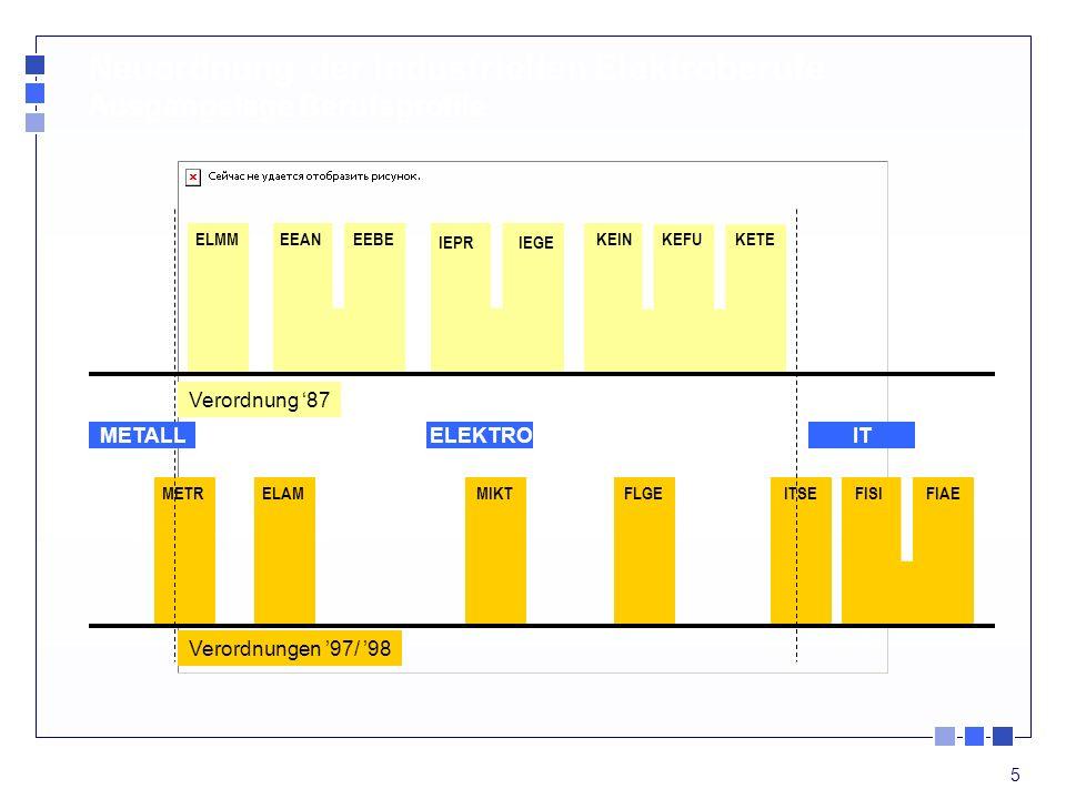 5 Verordnung 87 Verordnungen 97/ 98 Neuordnung der industriellen Elektroberufe Ausgangslage Berufsprofile ELMMEEANEEBE ITSEMIKTELAMMETR KEINKEFUKETE M