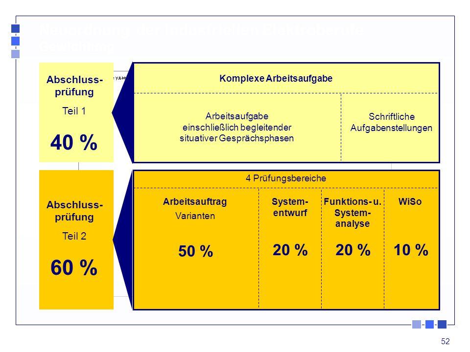 52 Schriftliche Aufgabenstellungen Arbeitsaufgabe einschließlich begleitender situativer Gesprächsphasen 4 Prüfungsbereiche System- entwurf 20 % Funkt
