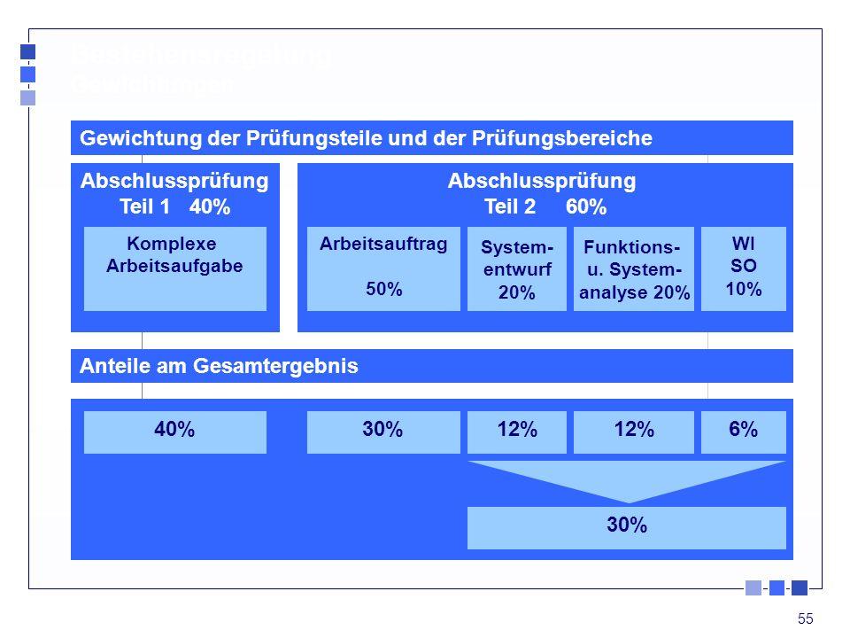 55 Abschlussprüfung Teil 1 40% Abschlussprüfung Teil 2 60% Arbeitsauftrag 50% System- entwurf 20% Funktions- u. System- analyse 20% WI SO 10% 40%30%12