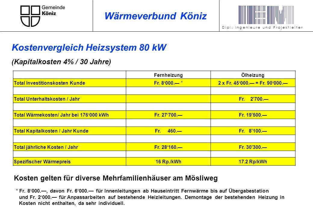 Kosten gelten für diverse Mehrfamilienhäuser am Mösliweg FernheizungÖlheizung Total Investitionskosten KundeFr. 8000. *2 x Fr. 45000. = Fr. 90000. Tot