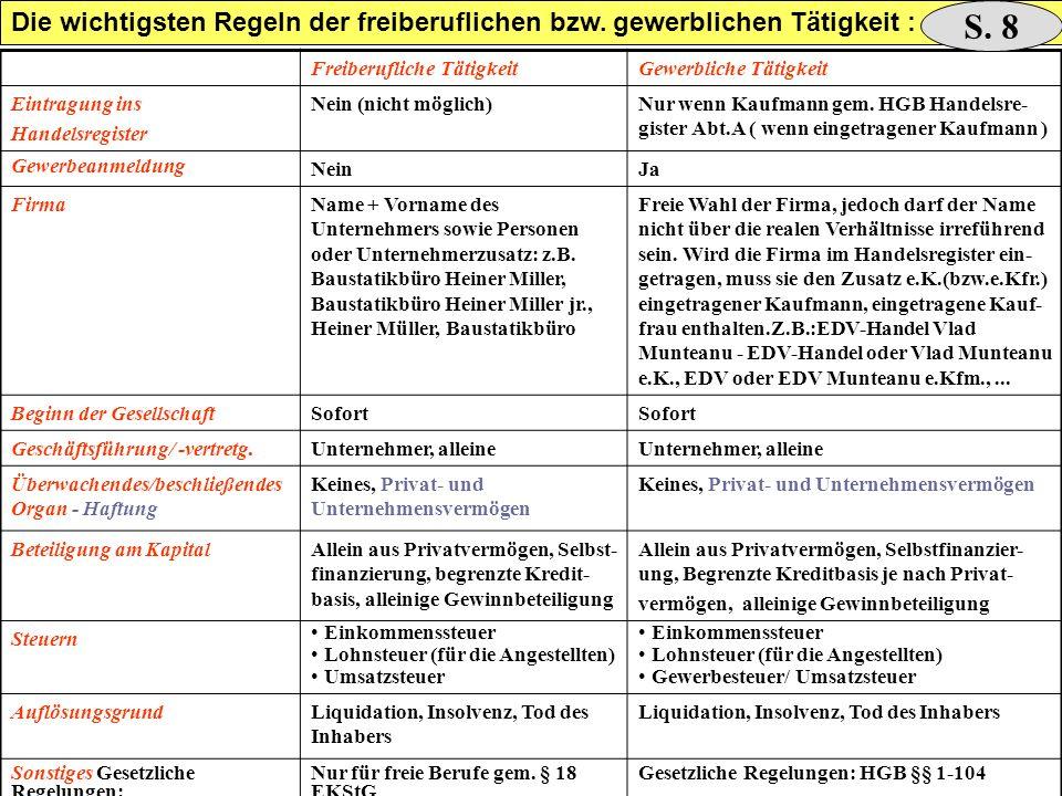 Freiberufliche TätigkeitGewerbliche Tätigkeit Eintragung ins Handelsregister Nein (nicht möglich)Nur wenn Kaufmann gem. HGB Handelsre- gister Abt.A (