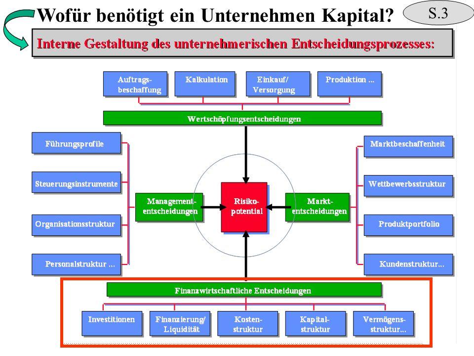 S.3 Wofür benötigt ein Unternehmen Kapital?