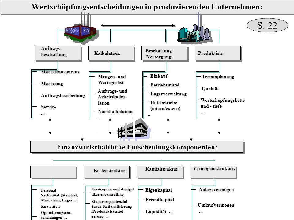 Auftrags-beschaffungMarkttransparenzMarketingAuftragsbearbeitungService... Kalkulation: Mengen- und Mengen- und Wertegerüst Wertegerüst Auftrags- und