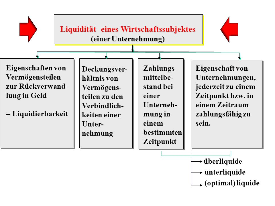 Liquidität eines Wirtschaftssubjektes (einer Unternehmung) (einer Unternehmung) Eigenschaften von Vermögensteilen zur Rückverwand- lung in Geld = Liqu