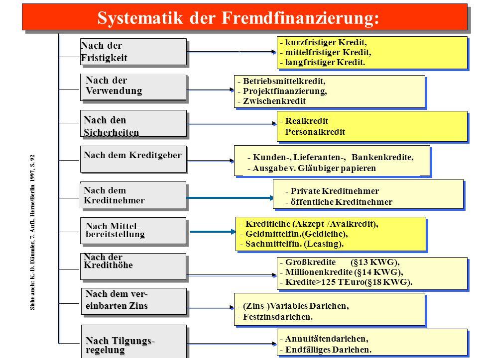 Systematik der Fremdfinanzierung: Nach der Fristigkeit Nach der Verwendung Nach der Verwendung Nach den Sicherheiten Nach dem Kreditgeber Nach dem Kre