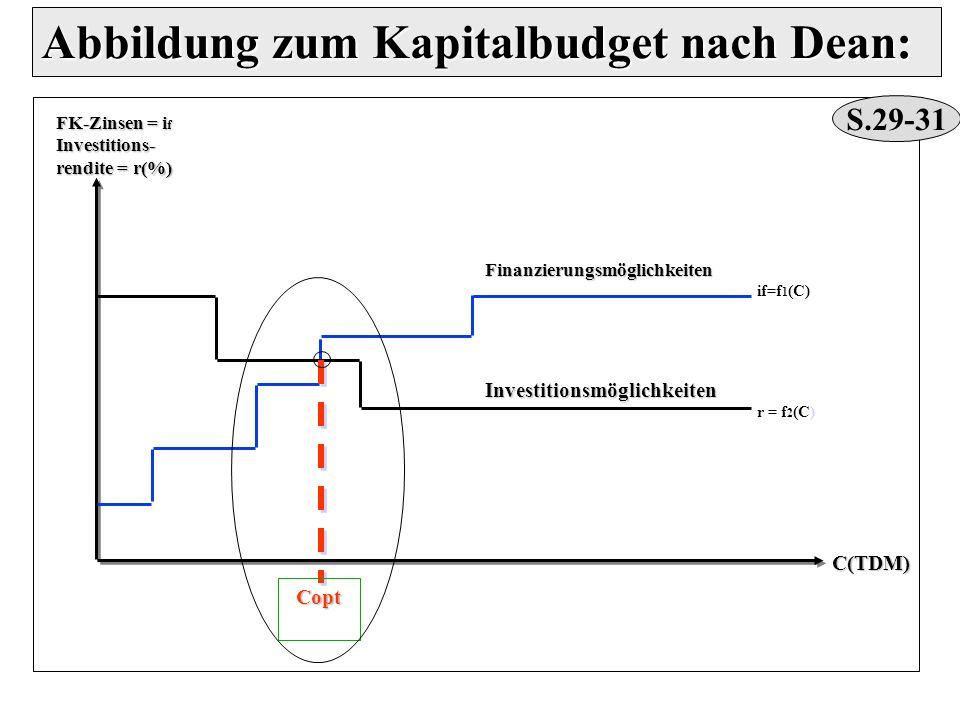 Finanzierungsmöglichkeiten if=f 1 (C)Investitionsmöglichkeiten r = f 2 (C) Copt Copt C(TDM) FK-Zinsen = i f Investitions- rendite = r(%) Abbildung zum