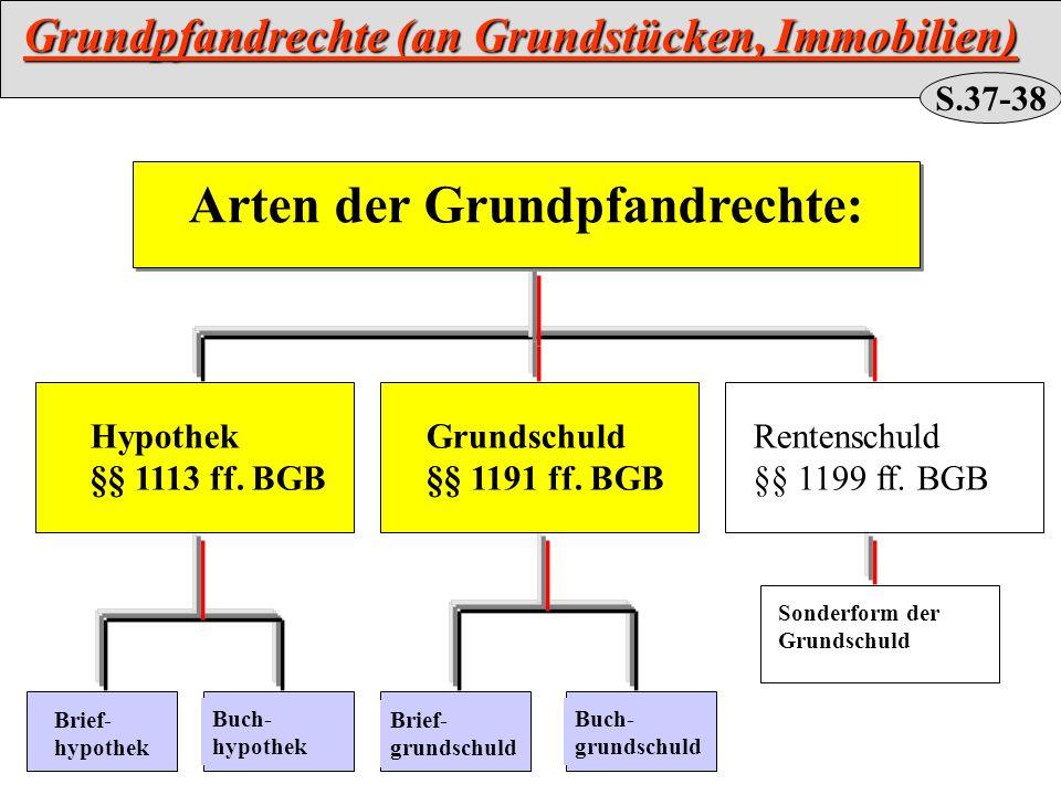 Arten der Grundpfandrechte: Hypothek §§ 1113 ff. BGB Grundschuld §§ 1191 ff. BGB Rentenschuld §§ 1199 ff. BGB Brief- hypothek Buch- hypothek Brief- gr