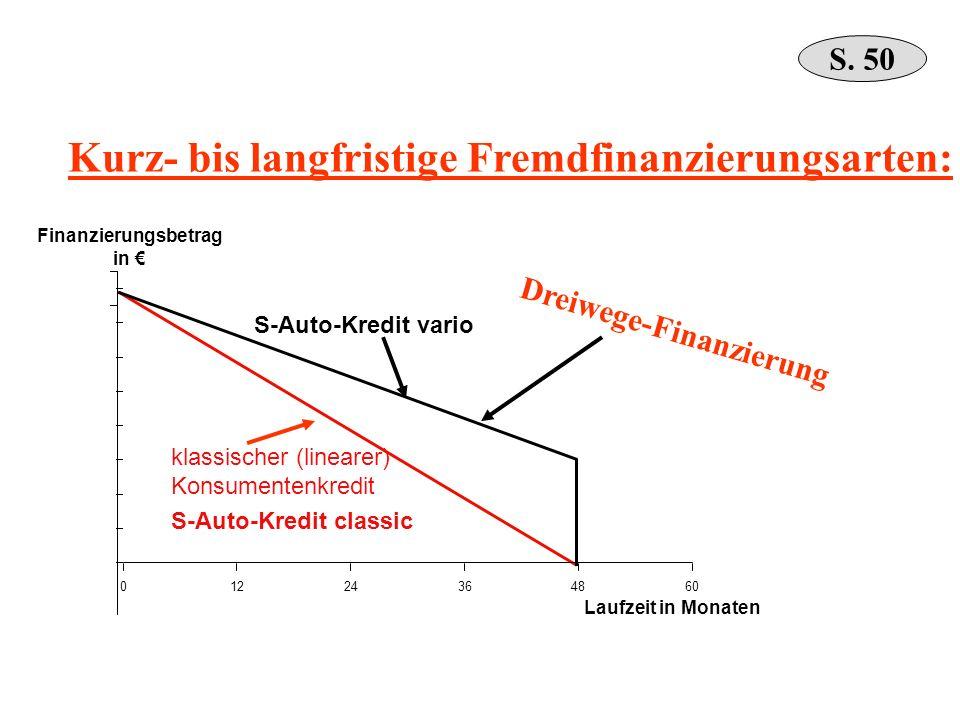 Kurz- bis langfristige Fremdfinanzierungsarten: Laufzeit in Monaten Finanzierungsbetrag in 01224364860 klassischer (linearer) Konsumentenkredit S-Auto