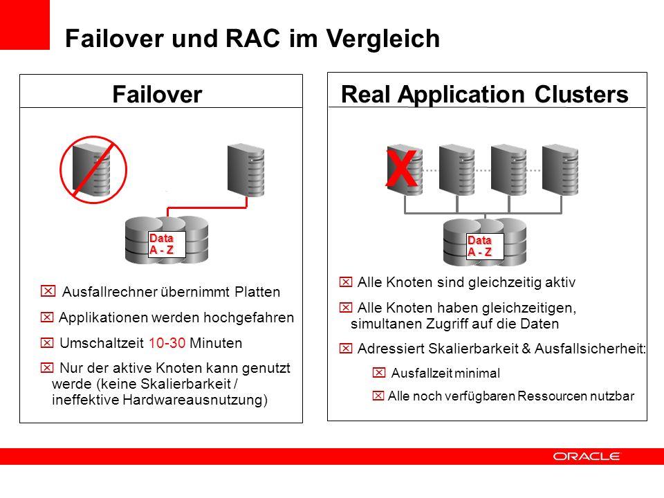Failover und RAC im Vergleich Ausfallrechner übernimmt Platten Applikationen werden hochgefahren Umschaltzeit 10-30 Minuten Nur der aktive Knoten kann