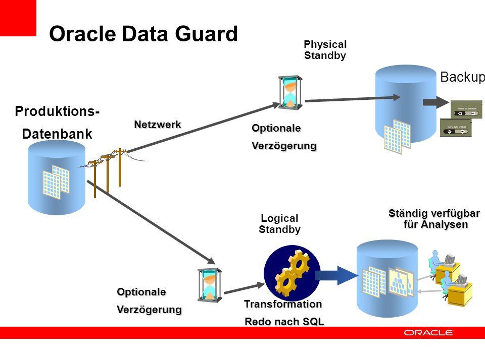 Physical Standby Produktions- Datenbank Logical Standby Ständig verfügbar für Analysen Netzwerk OptionaleVerzögerung Backup Transformation Redo nach S