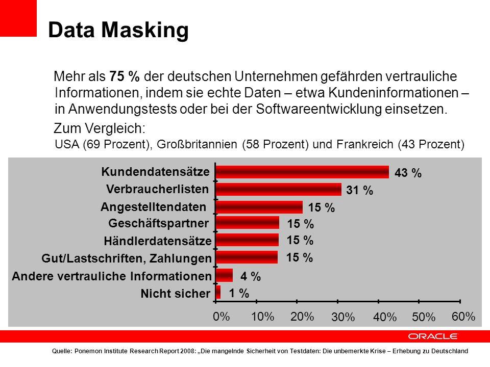 Data Masking Mehr als 75 % der deutschen Unternehmen gefährden vertrauliche Informationen, indem sie echte Daten – etwa Kundeninformationen – in Anwen