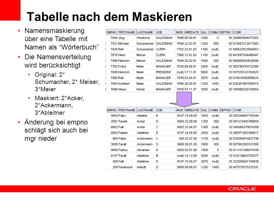 Tabelle nach dem Maskieren Namensmaskierung über eine Tabelle mit Namen als Wörterbuch Die Namensverteilung wird berücksichtigt Original: 2* Schumache