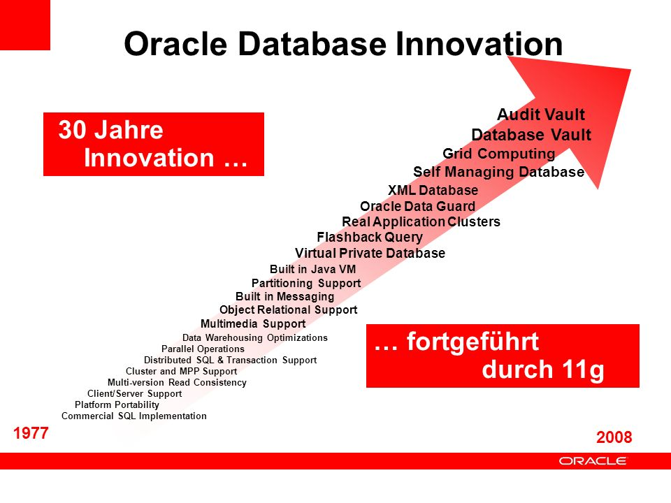 Partitioning VersionFunktionenManageabibility Oracle8 Range Global range indexes Maintenance Operationen wie add, drop, exchange… Oracle8i Hash composite range-hash Merge Operation Oracle9i ListGlobal Index Maintenance Oracle9iR2 Composite range-list Oracle10g Global hash indexesLocal Index Maintenance Oracle10gR2 Partitionen pro Tabelle (1024 K)Fast drop table Oracle 11g List-List List-Range List-Hash Range-Range REF Partitioning Virtual Column Partitioning System Partitioning Interval Partitioning Partition Advisor