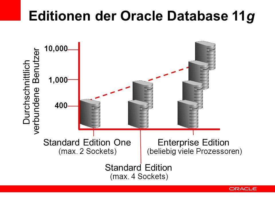 Editionen der Oracle Database 11g 400 1,000 10,000 Durchschnittlich verbundene Benutzer Standard Edition One (max. 2 Sockets) Standard Edition (max. 4