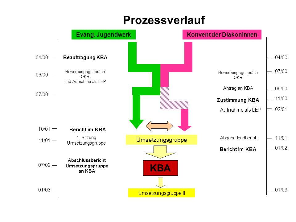 Prozessverlauf Evang.