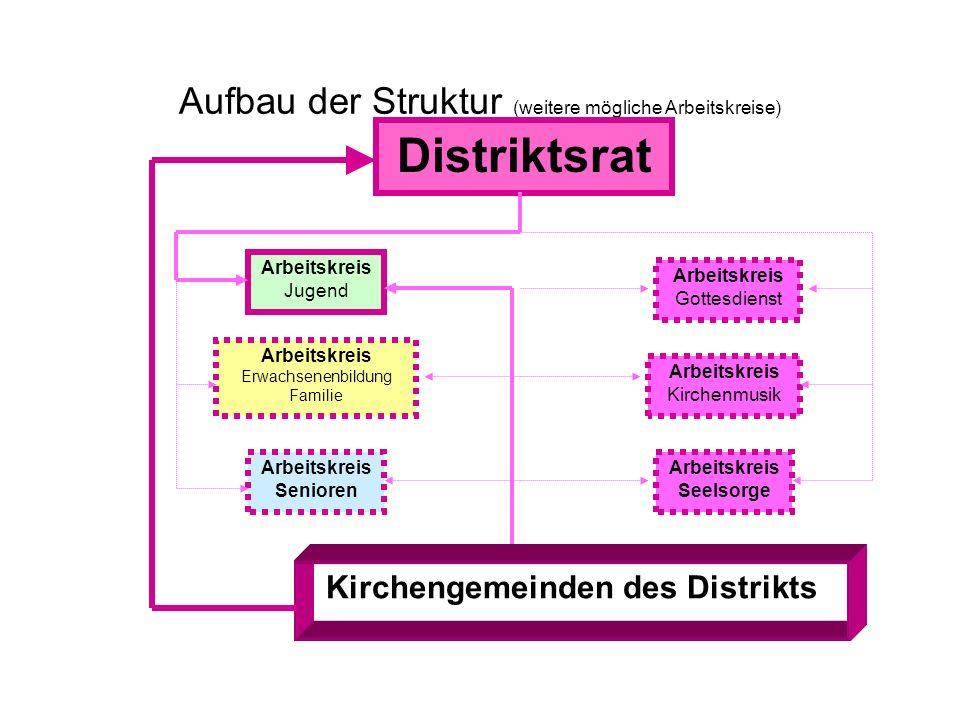 Aufbau der Struktur Kirchengemeinden des Distrikts Distriktsrat Arbeitskreis Jugend