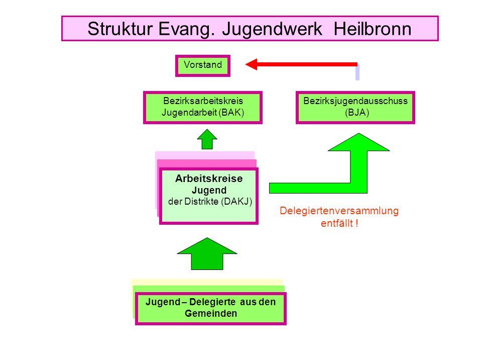 Struktur Evang.