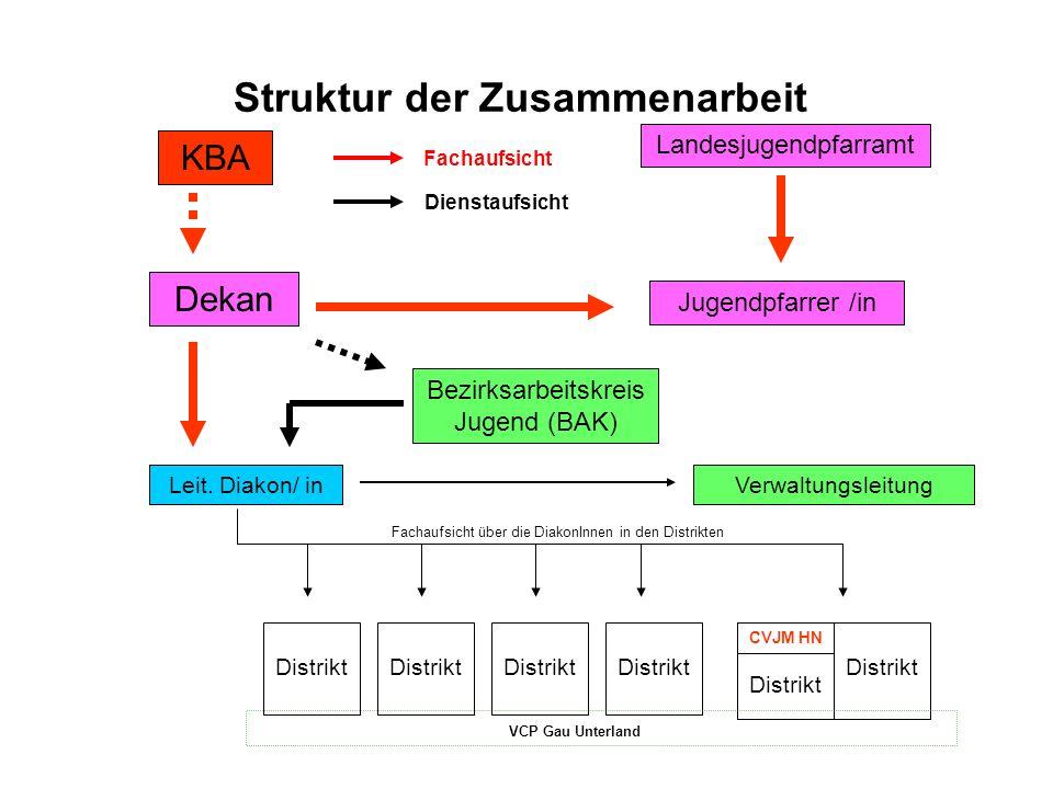 Struktur der Zusammenarbeit KBA Landesjugendpfarramt Dekan Bezirksarbeitskreis Jugend (BAK) Jugendpfarrer /in Leit.