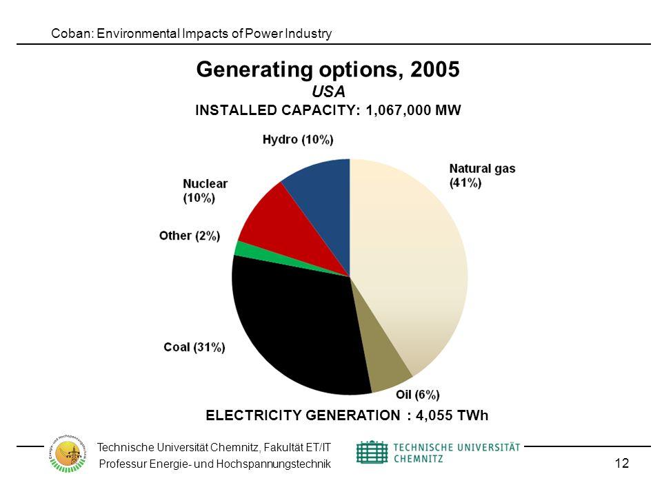 Coban: Environmental Impacts of Power Industry Technische Universität Chemnitz, Fakultät ET/IT Professur Energie- und Hochspannungstechnik Generating options, 2005 USA INSTALLED CAPACITY: 1,067,000 MW 12 ELECTRICITY GENERATION : 4,055 TWh