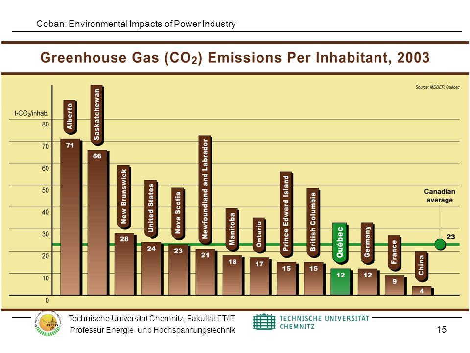 Coban: Environmental Impacts of Power Industry Technische Universität Chemnitz, Fakultät ET/IT Professur Energie- und Hochspannungstechnik 15