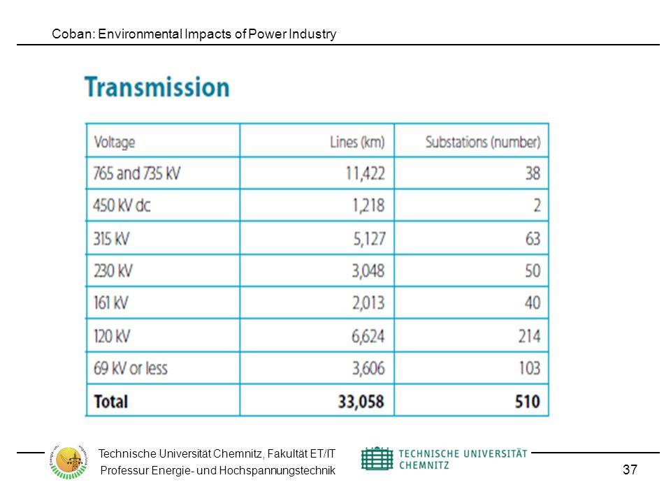 Coban: Environmental Impacts of Power Industry Technische Universität Chemnitz, Fakultät ET/IT Professur Energie- und Hochspannungstechnik 37