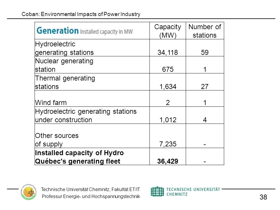 Coban: Environmental Impacts of Power Industry Technische Universität Chemnitz, Fakultät ET/IT Professur Energie- und Hochspannungstechnik 38 Capacity (MW) Number of stations Hydroelectric generating stations 34,11859 Nuclear generating station 6751 Thermal generating stations 1,63427 Wind farm 21 Hydroelectric generating stations under construction 1,0124 Other sources of supply 7,235- Installed capacity of Hydro Québec s generating fleet 36,429-