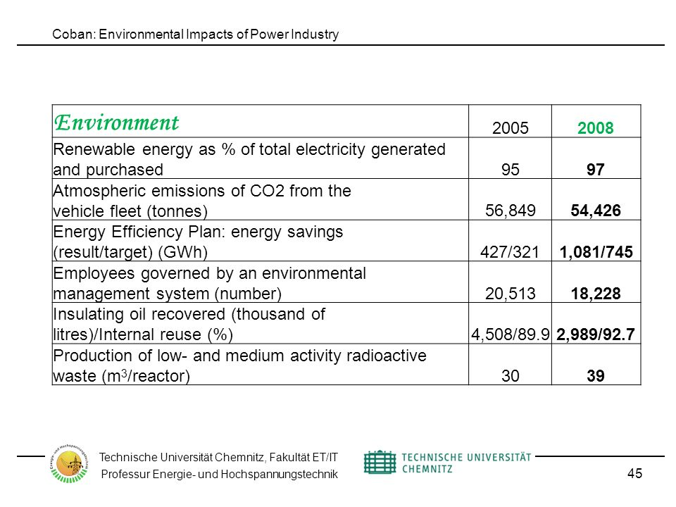 Coban: Environmental Impacts of Power Industry Technische Universität Chemnitz, Fakultät ET/IT Professur Energie- und Hochspannungstechnik 45 Environment 20052008 Renewable energy as % of total electricity generated and purchased9597 Atmospheric emissions of CO2 from the vehicle fleet (tonnes) 56,84954,426 Energy Efficiency Plan: energy savings (result/target) (GWh) 427/3211,081/745 Employees governed by an environmental management system (number)20,51318,228 Insulating oil recovered (thousand of litres)/Internal reuse (%) 4,508/89.92,989/92.7 Production of low- and medium activity radioactive waste (m 3 /reactor)3039