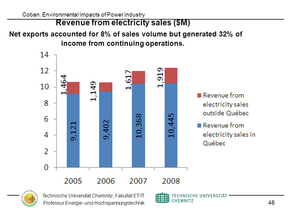 Coban: Environmental Impacts of Power Industry Technische Universität Chemnitz, Fakultät ET/IT Professur Energie- und Hochspannungstechnik Revenue from electricity sales ($M) Net exports accounted for 8% of sales volume but generated 32% of income from continuing operations.