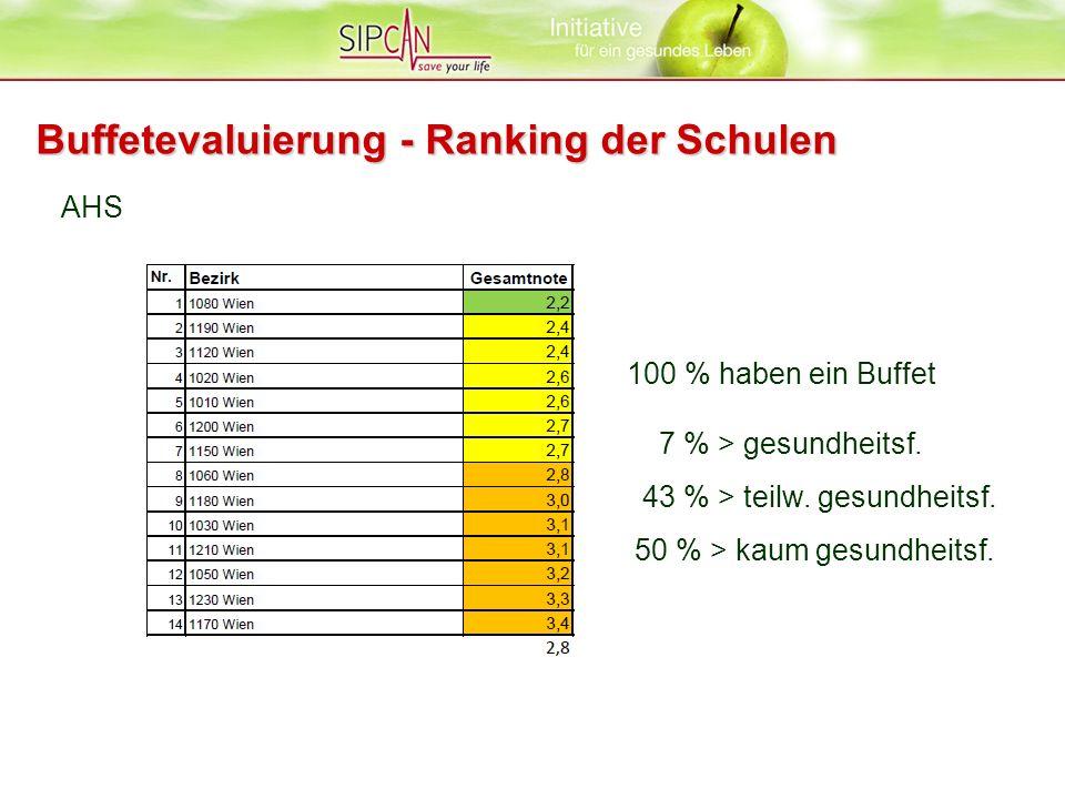 AHS Buffetevaluierung - Ranking der Schulen 100 % haben ein Buffet 7 % > gesundheitsf. 43 % > teilw. gesundheitsf. 50 % > kaum gesundheitsf.