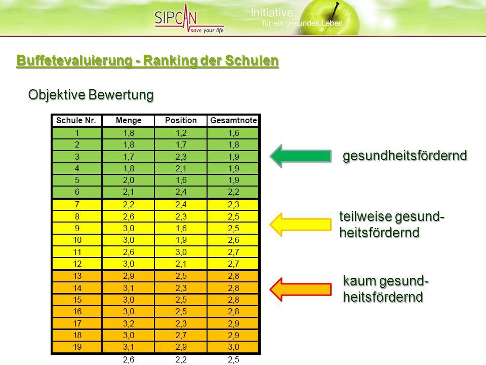 gesundheitsfördernd teilweise gesund- heitsfördernd kaum gesund- heitsfördernd Objektive Bewertung Buffetevaluierung - Ranking der Schulen