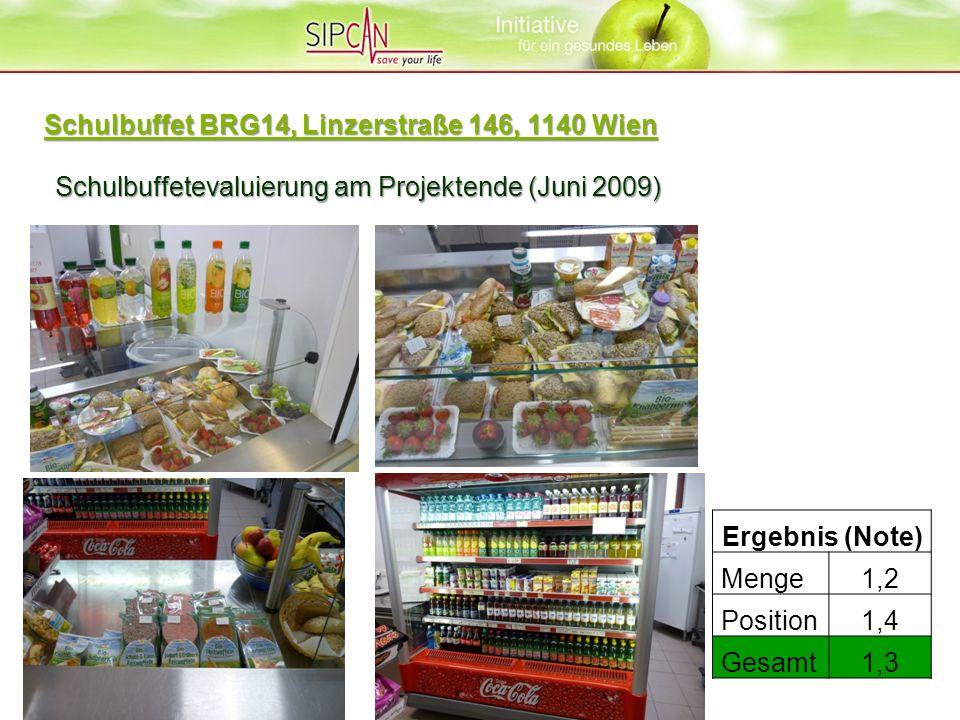 Schulbuffetevaluierung am Projektende (Juni 2009) Ergebnis (Note) Menge1,2 Position1,4 Gesamt1,3 Schulbuffet BRG14, Linzerstraße 146, 1140 Wien