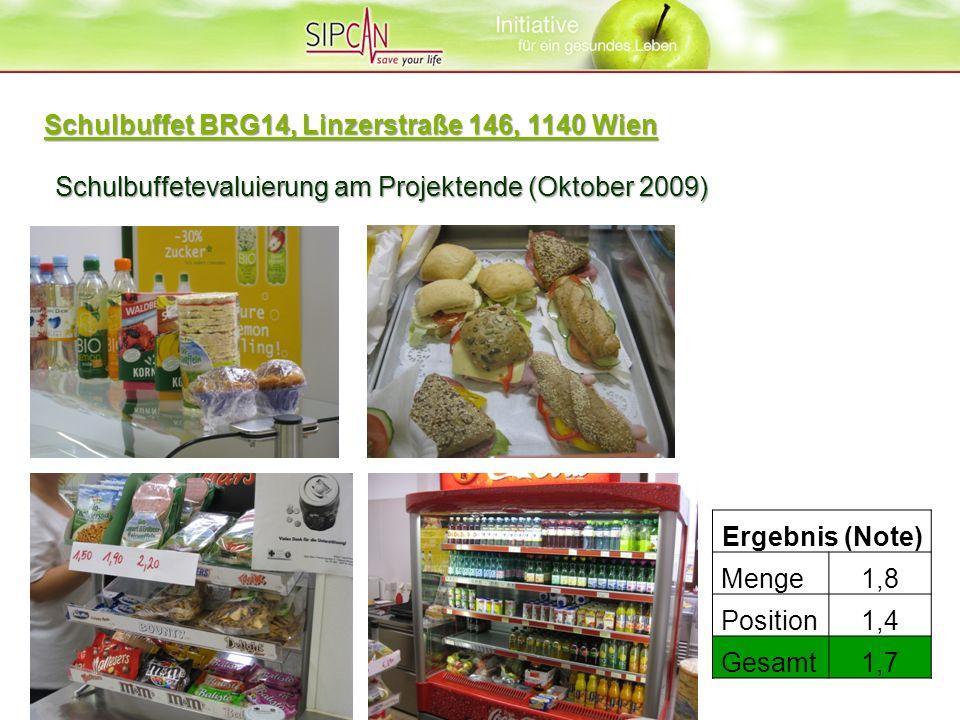 Schulbuffetevaluierung am Projektende (Oktober 2009) Ergebnis (Note) Menge1,8 Position1,4 Gesamt1,7 Schulbuffet BRG14, Linzerstraße 146, 1140 Wien