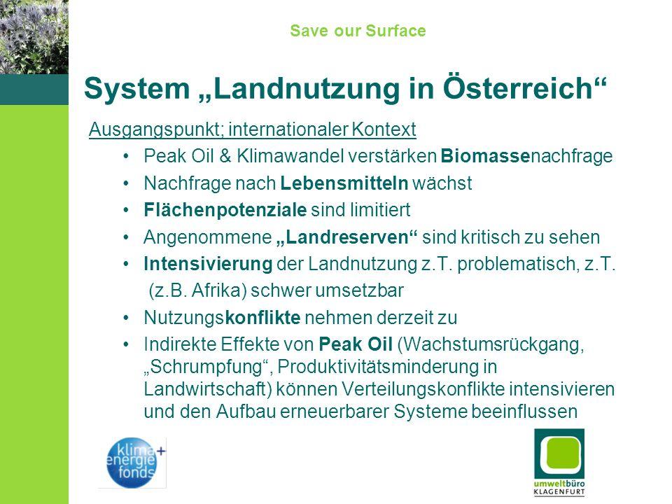 Save our Surface System Landnutzung in Österreich Ausgangspunkt; internationaler Kontext Peak Oil & Klimawandel verstärken Biomassenachfrage Nachfrage nach Lebensmitteln wächst Flächenpotenziale sind limitiert Angenommene Landreserven sind kritisch zu sehen Intensivierung der Landnutzung z.T.