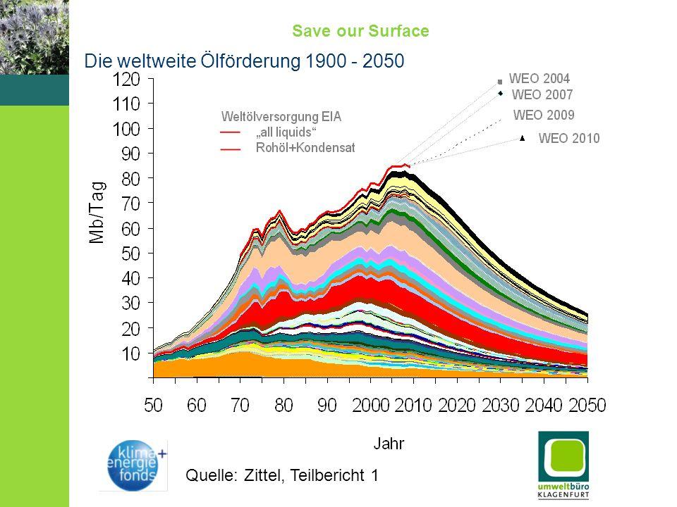 Save our Surface Fragestellung (1) Welche Maßnahmen sind auf der jeweiligen Ebene notwendig, um auf Peak Oil zu reagieren (siehe Outputs WS2): - unmittelbar (bis in 5 Jahren) - mittelfristig (bis in 10 Jahren) (2) Ist eine Demokratisierung der Landnutzung notwendig.