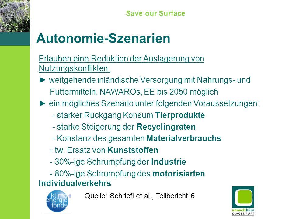 Save our Surface Autonomie-Szenarien Erlauben eine Reduktion der Auslagerung von Nutzungskonflikten: weitgehende inländische Versorgung mit Nahrungs-