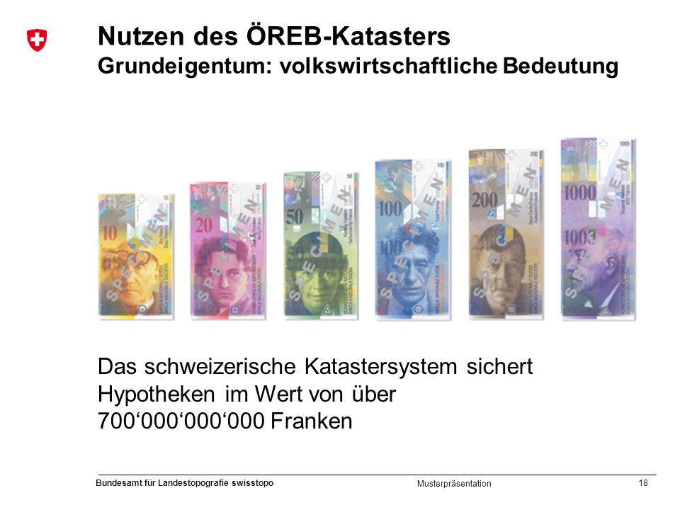 18 Bundesamt für Landestopografie swisstopo Musterpräsentation Nutzen des ÖREB-Katasters Grundeigentum: volkswirtschaftliche Bedeutung Das schweizeris