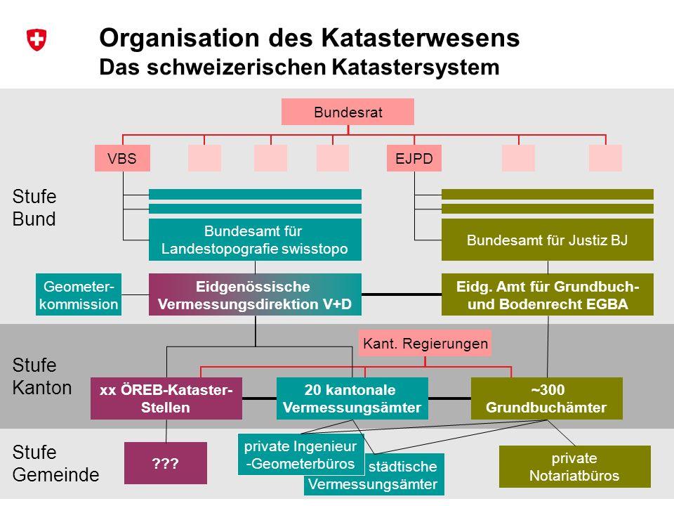 24 Bundesamt für Landestopografie swisstopo Musterpräsentation Stufe Bund Stufe Gemeinde Stufe Kanton städtische Vermessungsämter Organisation des Kat