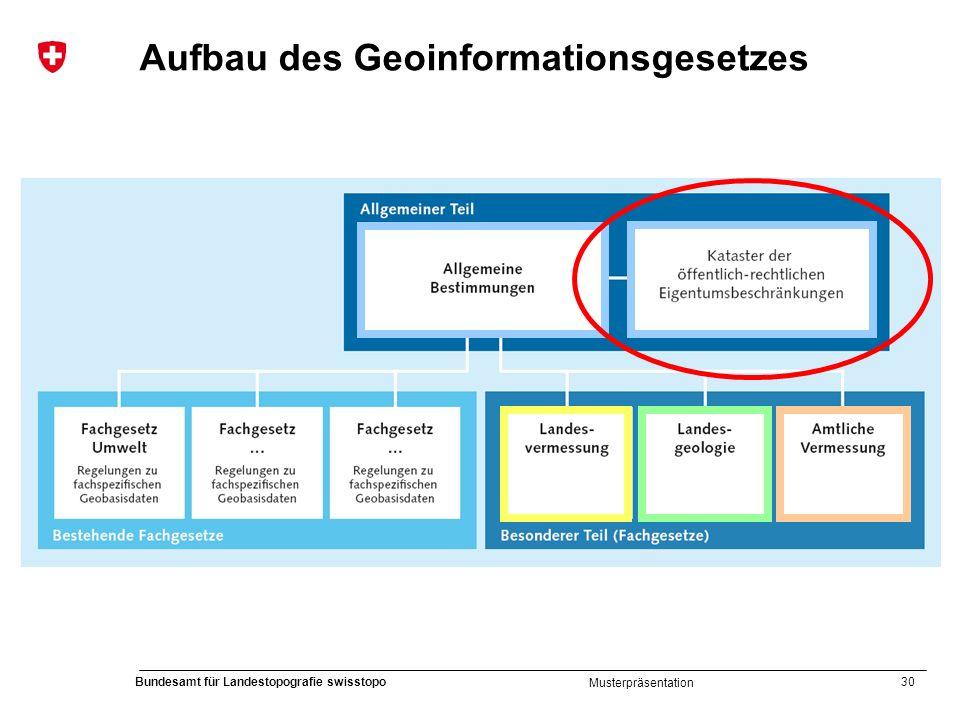 30 Bundesamt für Landestopografie swisstopo Musterpräsentation Aufbau des Geoinformationsgesetzes