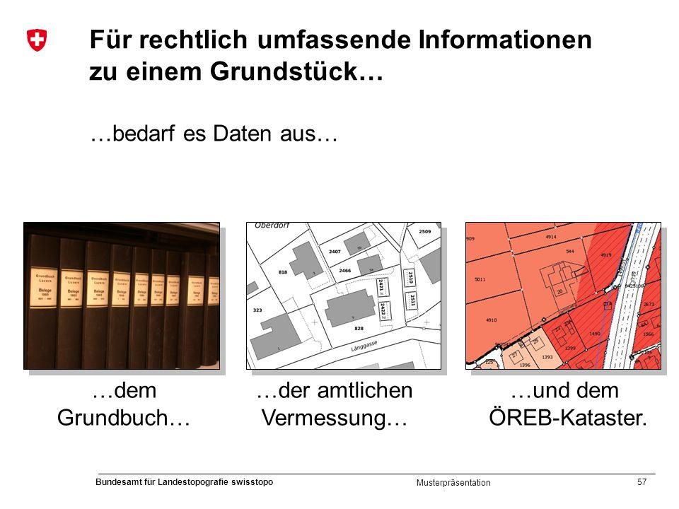 57 Bundesamt für Landestopografie swisstopo Musterpräsentation Für rechtlich umfassende Informationen zu einem Grundstück… …bedarf es Daten aus… …dem