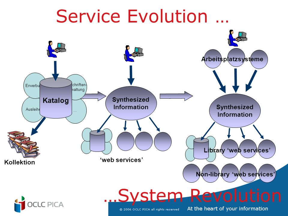 Service Evolution … …System Revolution Synthesized Information web services Synthesized Information Library web services Non-library web services Arbeitsplatzsysteme … Zeitschriften- verwaltung Ausleihe Erwerbung Katalog Kollektion