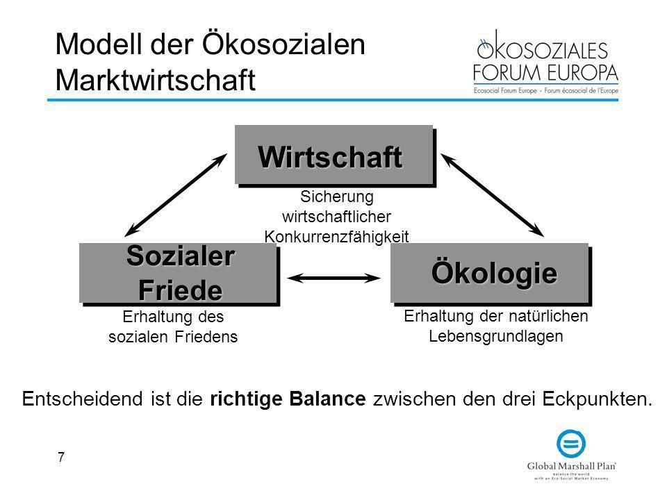 7 Modell der Ökosozialen Marktwirtschaft Wirtschaft SozialerFriede Ökologie Sicherung wirtschaftlicher Konkurrenzfähigkeit Erhaltung des sozialen Frie