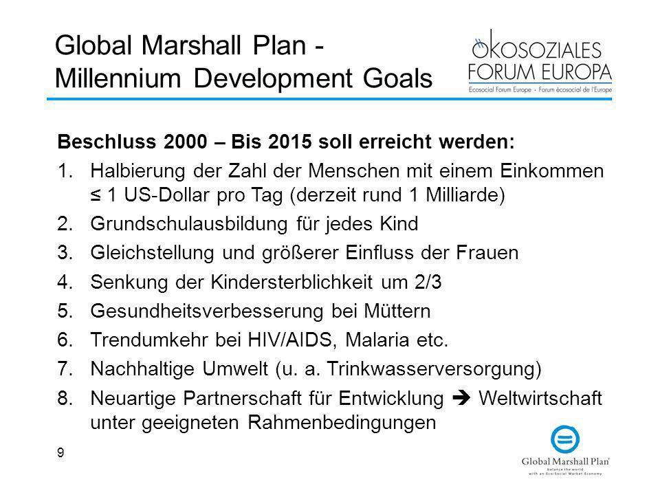 9 Global Marshall Plan - Millennium Development Goals Beschluss 2000 – Bis 2015 soll erreicht werden: 1.Halbierung der Zahl der Menschen mit einem Ein