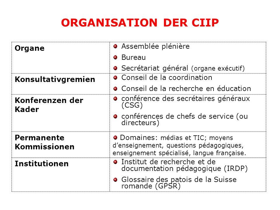 ORGANISATION DER CIIP Organe Assemblée plénière Bureau Secrétariat général (organe exécutif) Konsultativgremien Conseil de la coordination Conseil de