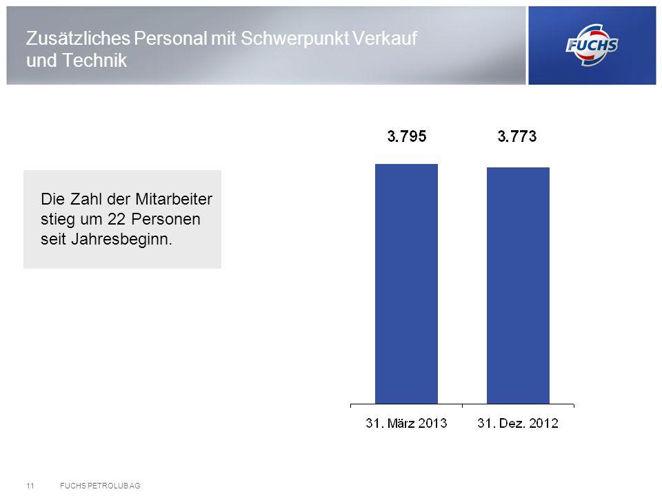 FUCHS PETROLUB AG11 Zusätzliches Personal mit Schwerpunkt Verkauf und Technik Die Zahl der Mitarbeiter stieg um 22 Personen seit Jahresbeginn.