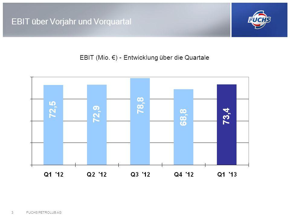 FUCHS PETROLUB AG3 EBIT über Vorjahr und Vorquartal EBIT (Mio. ) - Entwicklung über die Quartale