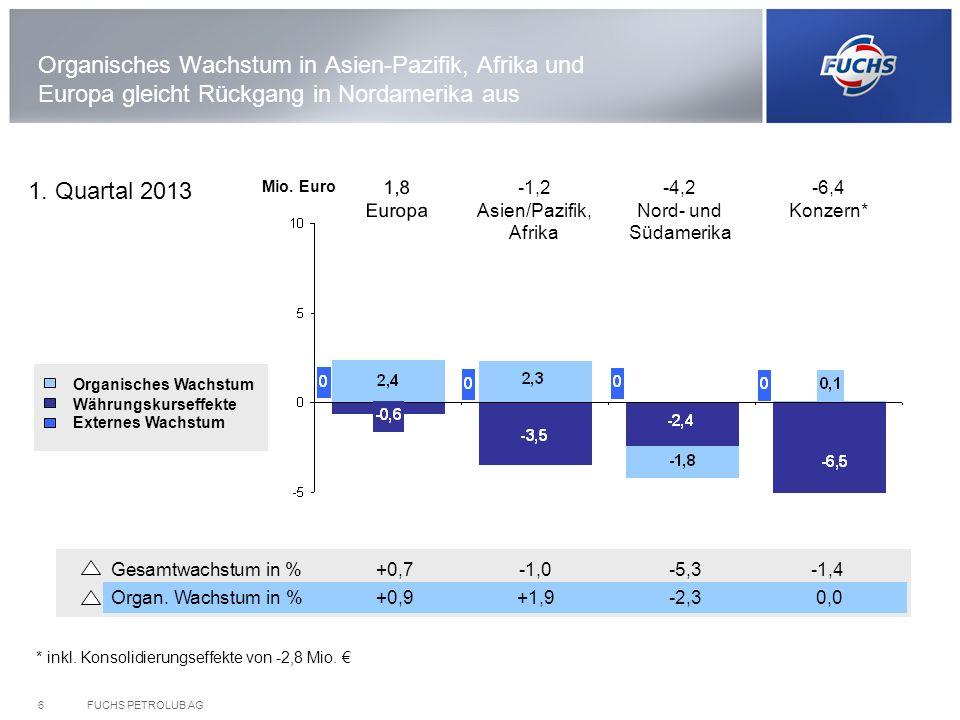 FUCHS PETROLUB AG6 Gesamtwachstum in %+0,7-1,0-5,3-1,4 Organ. Wachstum in %+0,9+1,9-2,3 0,0 Organisches Wachstum in Asien-Pazifik, Afrika und Europa g