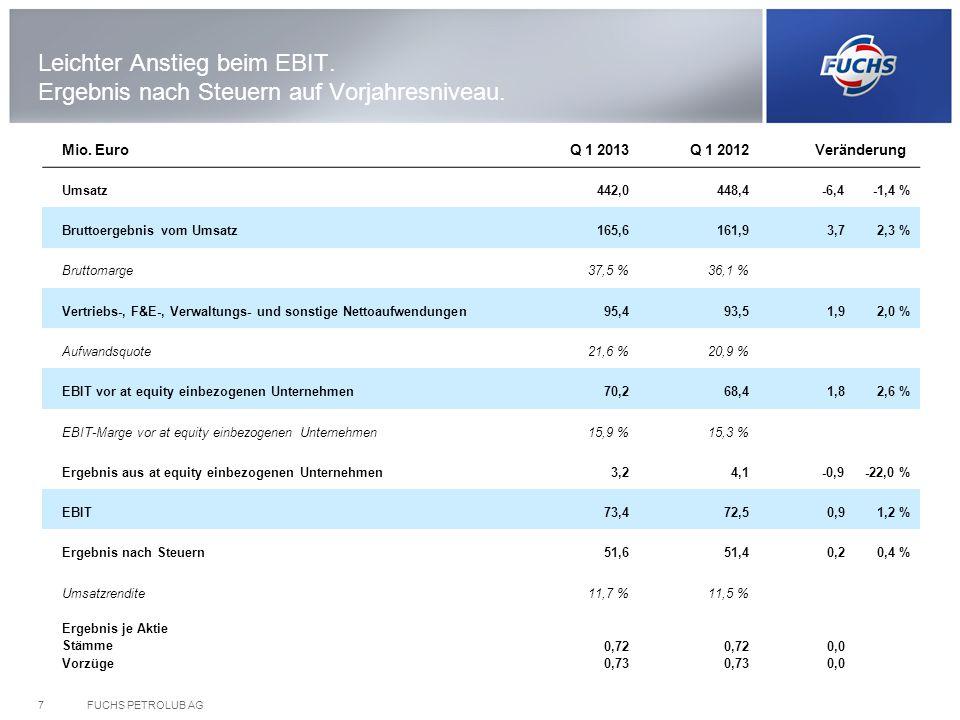 FUCHS PETROLUB AG7 Leichter Anstieg beim EBIT. Ergebnis nach Steuern auf Vorjahresniveau. Mio. EuroQ 1 2013Q 1 2012 Veränderung Umsatz442,0448,4-6,4-1