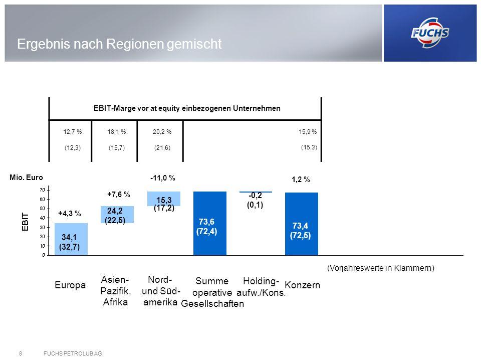 FUCHS PETROLUB AG8 (Vorjahreswerte in Klammern) Europa Nord- und Süd- amerika Asien- Pazifik, Afrika Holding- aufw./Kons. Konzern 34,1 (32,7) 24,2 (22