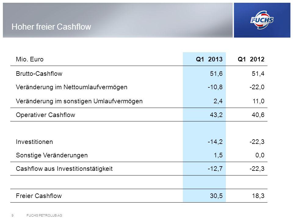 FUCHS PETROLUB AG9 Hoher freier Cashflow Mio. EuroQ1 2013Q1 2012 Brutto-Cashflow Veränderung im Nettoumlaufvermögen 51,6 -10,8 51,4 -22,0 Veränderung