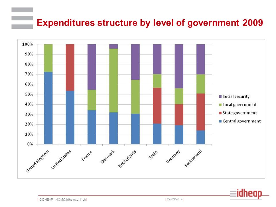 | ©IDHEAP - NOM@idheap.unil.ch | | 29/03/2014 | Expenditures structure by level of government 2009
